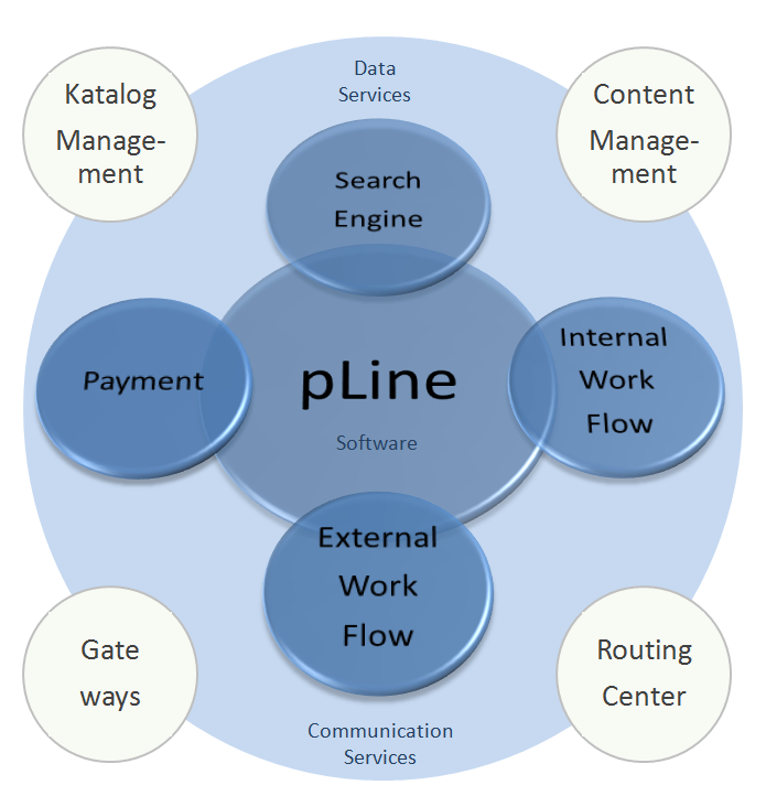 pLine Mission